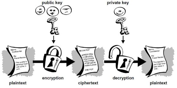 Beginners' Guide To PGP » Bitcoin Not Bombs