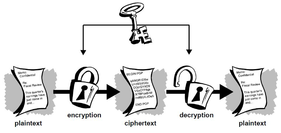 Definicija enkripcije