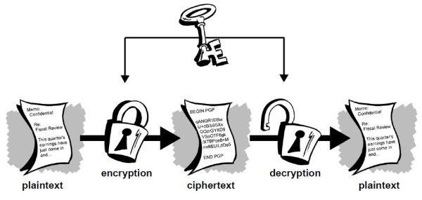 Symmetric-key cyrptography